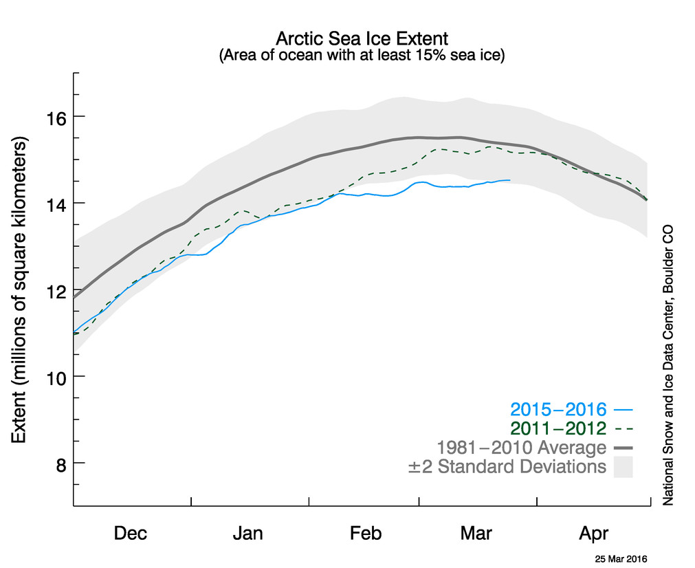 Arctic ice NSIDC 25 March 2016