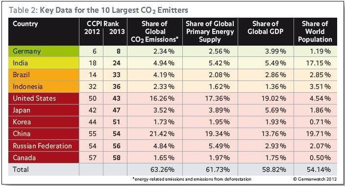 CCPI 2013 10 largest emitters