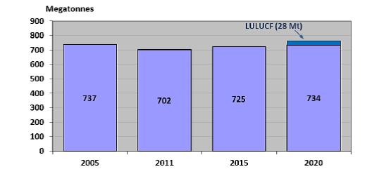 Canada GHG emissions 2005 to 2020