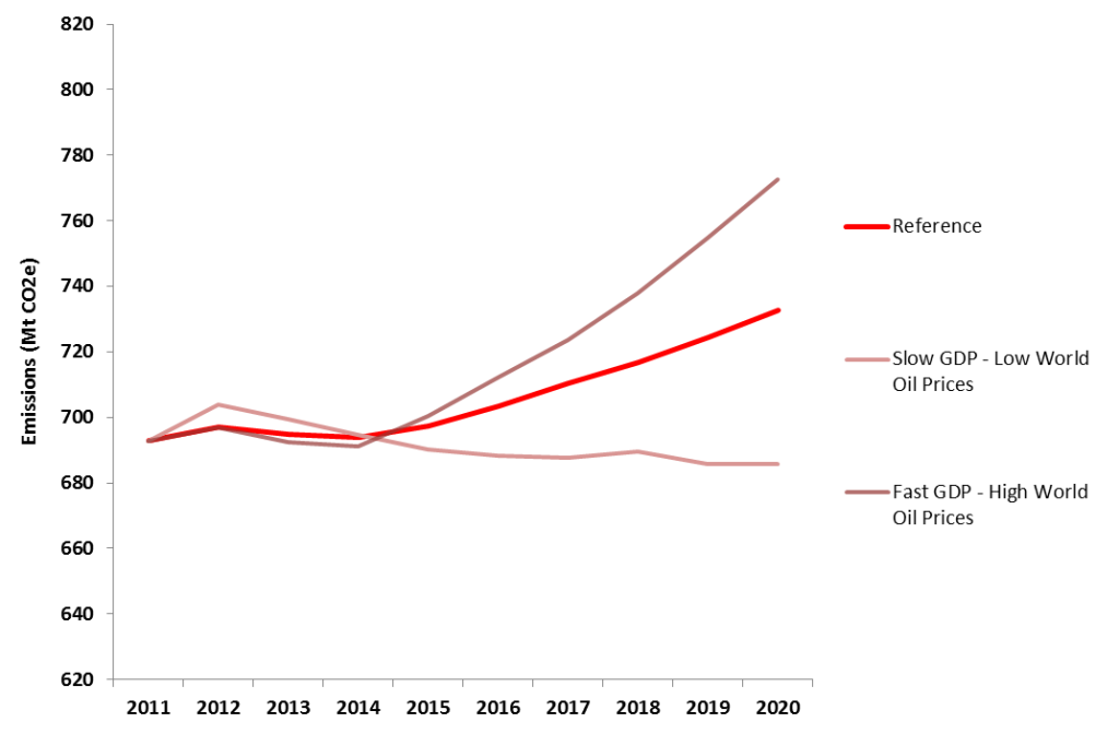 Canada GHG emissions 2013