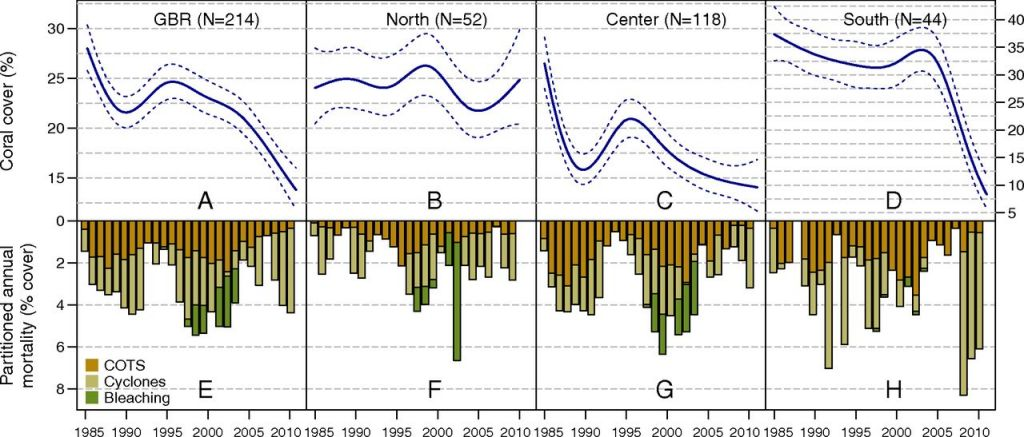 Death et al 2012 PNAS F2.large