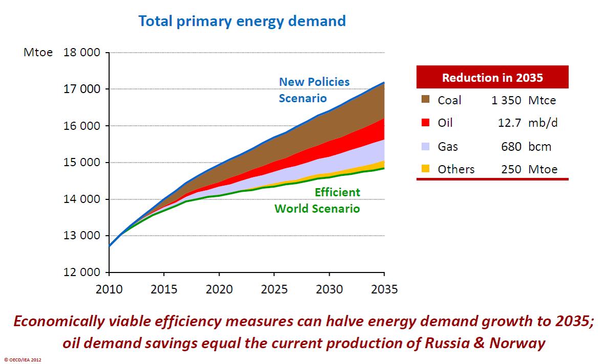 Energy Technology Perspectives - IEA