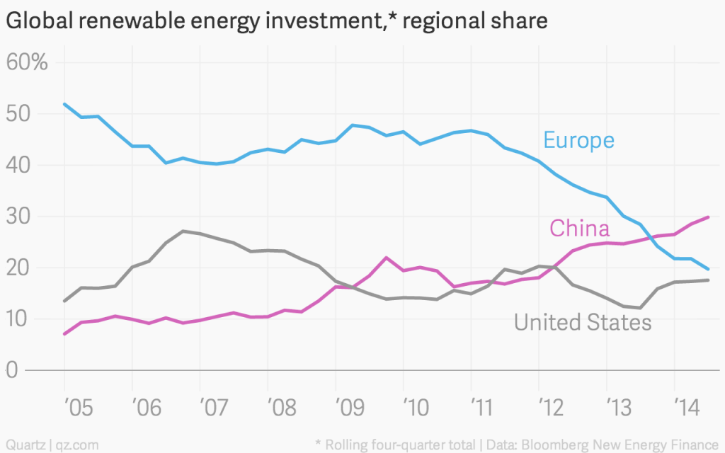 Renewables investment trends China US EU