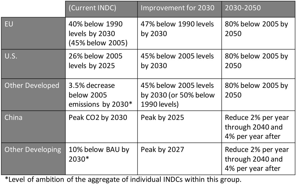 Table from Climate Interactive