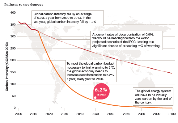 Trend in carbon intensity PwC