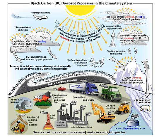 black carbon climate interactions Bond et al JGR Atmos 2013