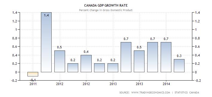 canada-gdp-growth