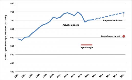 canada-ghg-1990-2020