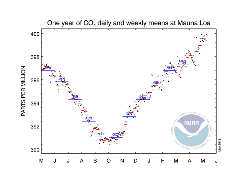 co2_weekly_mlo NOAA