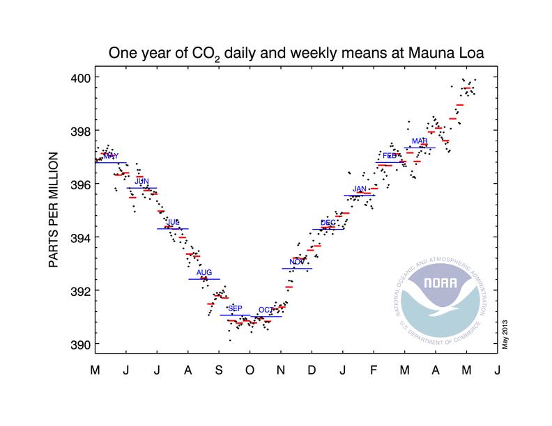co2_weekly_mlo NOAA
