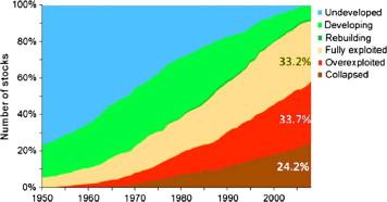 declining status of global fish stocks Sheppard MPB 2014 1-s2.0-S0025326X14002744-gr2