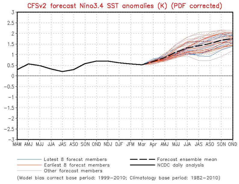 el Nino prediction 2015 NOAA CPC Picture1