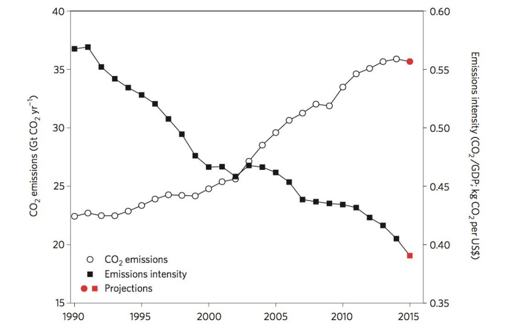 emissions intensity trend 1990-2015 Guardian 1105