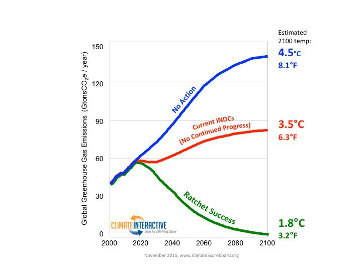 emissions trends after Paris