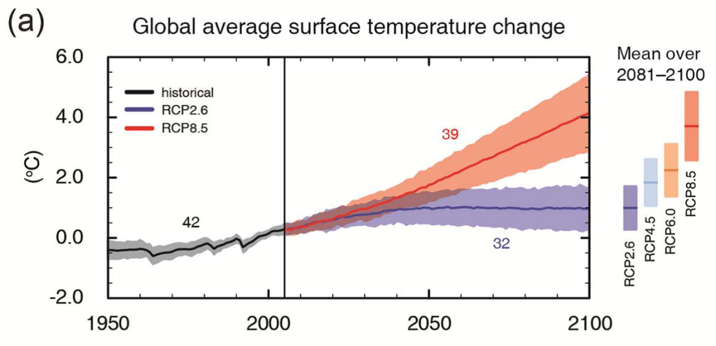 global temp projection SPM7 IPCC