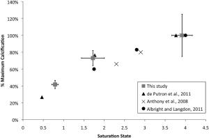 results OA experiment Crook et al