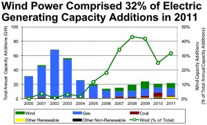 wind-power-additions Washington Post